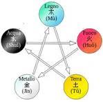 ciclo dist
